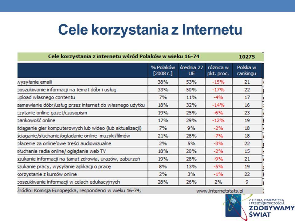 Cele korzystania z Internetu