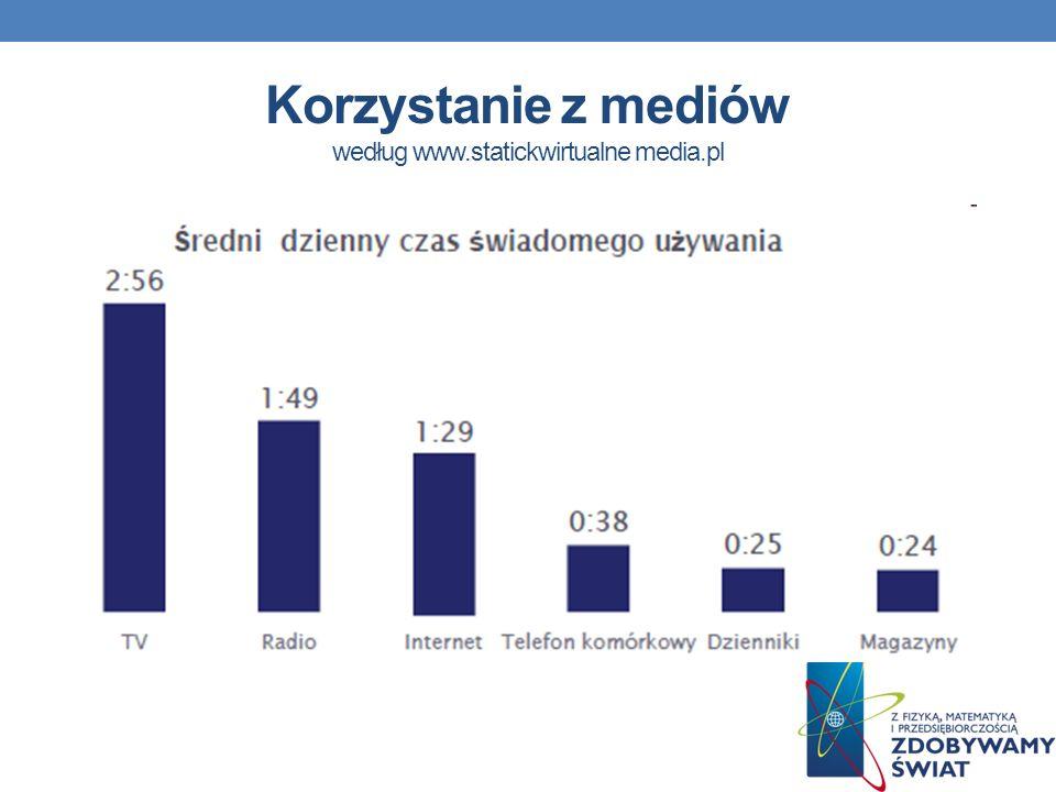 Korzystanie z mediów według www.statickwirtualne media.pl