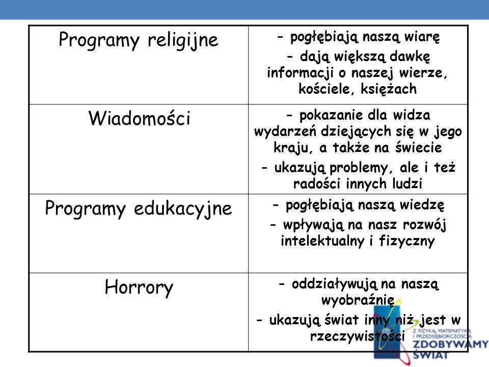 Programy religijne Wiadomości Programy edukacyjne Horrory