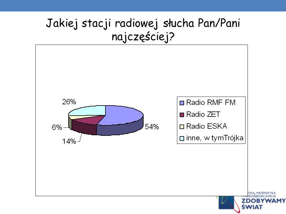 Jakiej stacji radiowej słucha Pan/Pani najczęściej