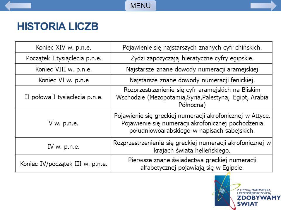 Historia liczb MENU Koniec XIV w. p.n.e.
