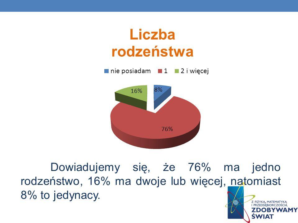 Dowiadujemy się, że 76% ma jedno rodzeństwo, 16% ma dwoje lub więcej, natomiast 8% to jedynacy.