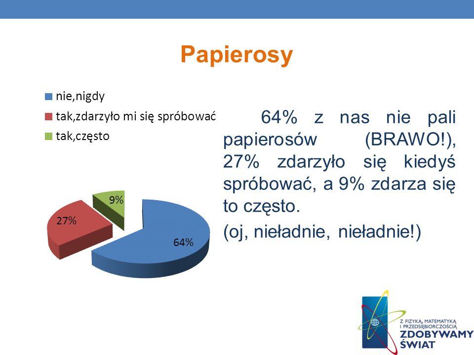 Papierosy 64% z nas nie pali papierosów (BRAWO!), 27% zdarzyło się kiedyś spróbować, a 9% zdarza się to często.