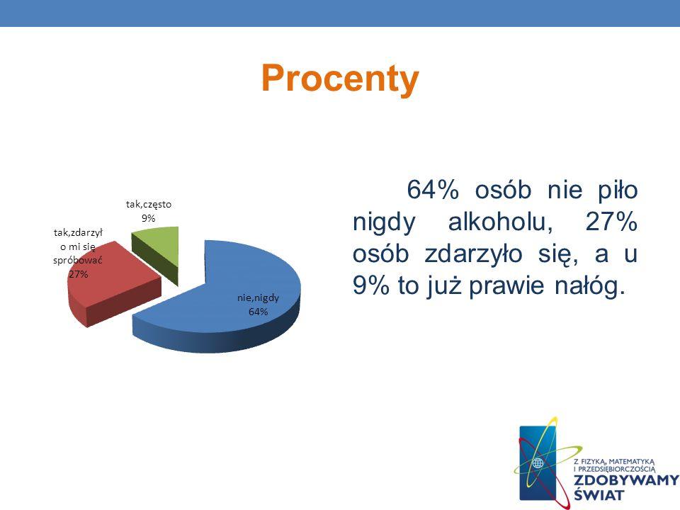 Procenty 64% osób nie piło nigdy alkoholu, 27% osób zdarzyło się, a u 9% to już prawie nałóg.