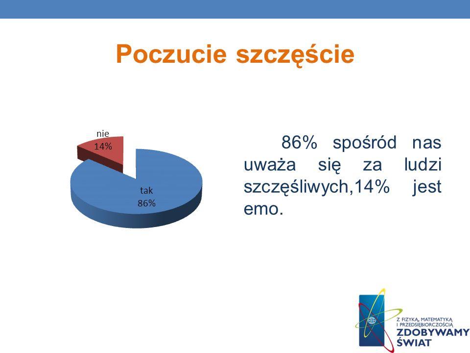 Poczucie szczęście 86% spośród nas uważa się za ludzi szczęśliwych,14% jest emo.