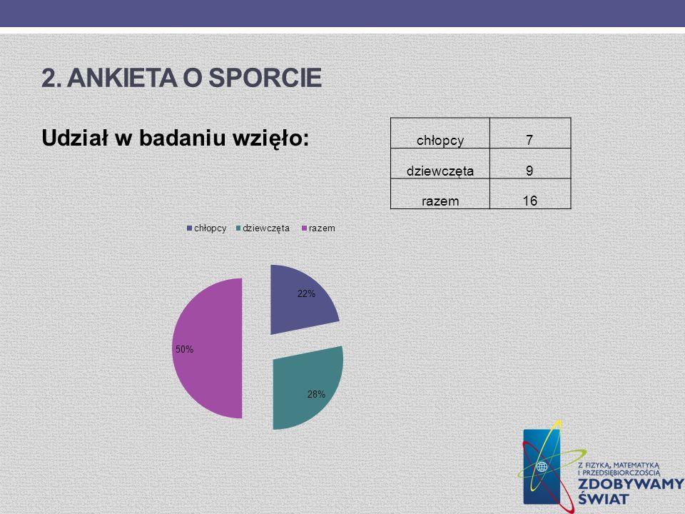 2. Ankieta o sporcie Udział w badaniu wzięło: chłopcy 7 dziewczęta 9