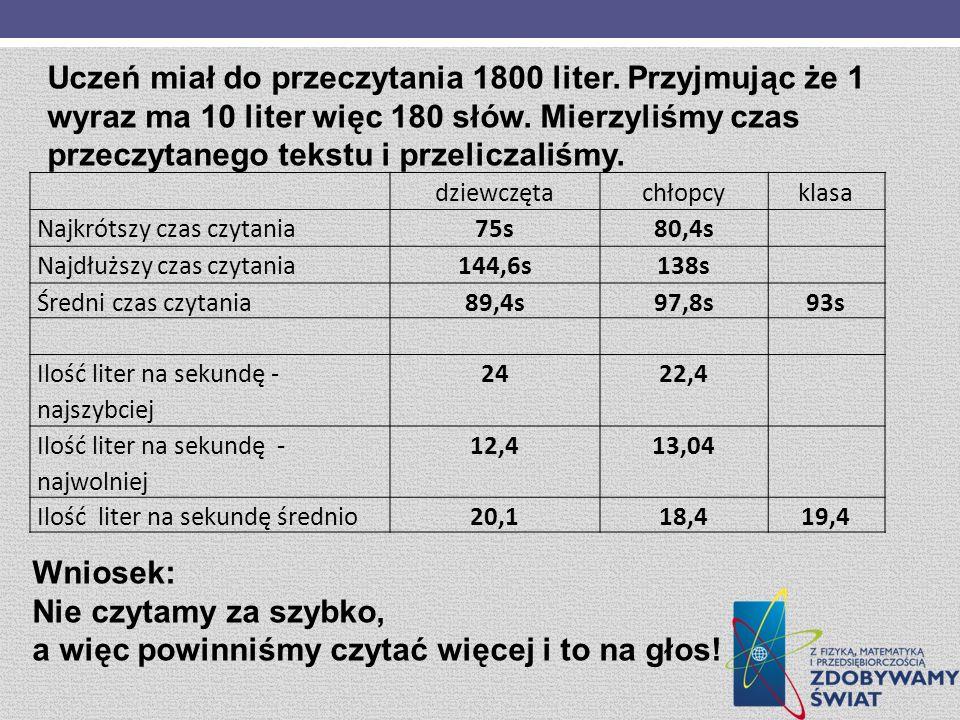 Uczeń miał do przeczytania 1800 liter