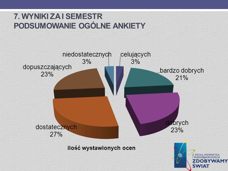7. Wyniki za I semestr Podsumowanie ogólne ankiety