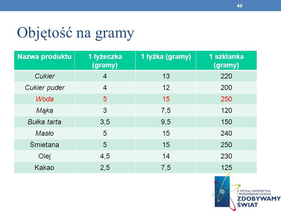 Objętość na gramy Nazwa produktu 1 łyżeczka (gramy) 1 łyżka (gramy)
