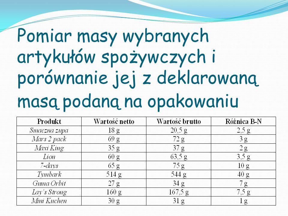 Pomiar masy wybranych artykułów spożywczych i porównanie jej z deklarowaną masą podaną na opakowaniu