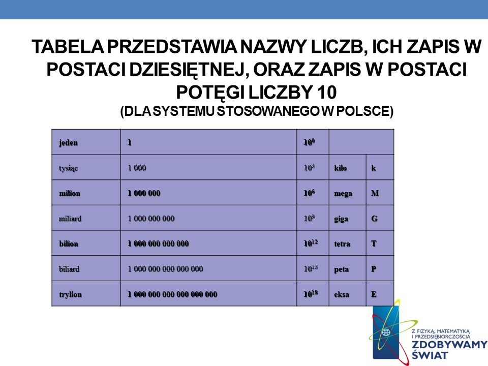 Tabela przedstawia nazwy liczb, ich zapis w postaci dziesiętnej, oraz zapis w postaci potęgi liczby 10 (dla systemu stosowanego w Polsce)