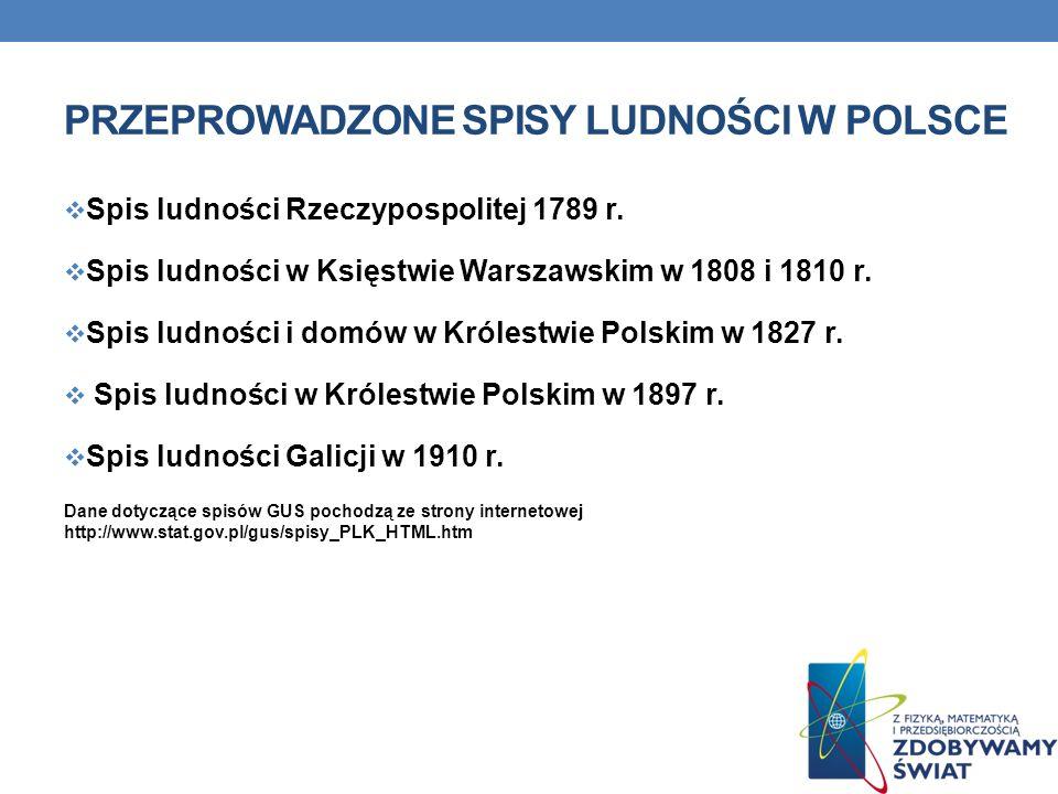 Przeprowadzone spisy ludności w Polsce