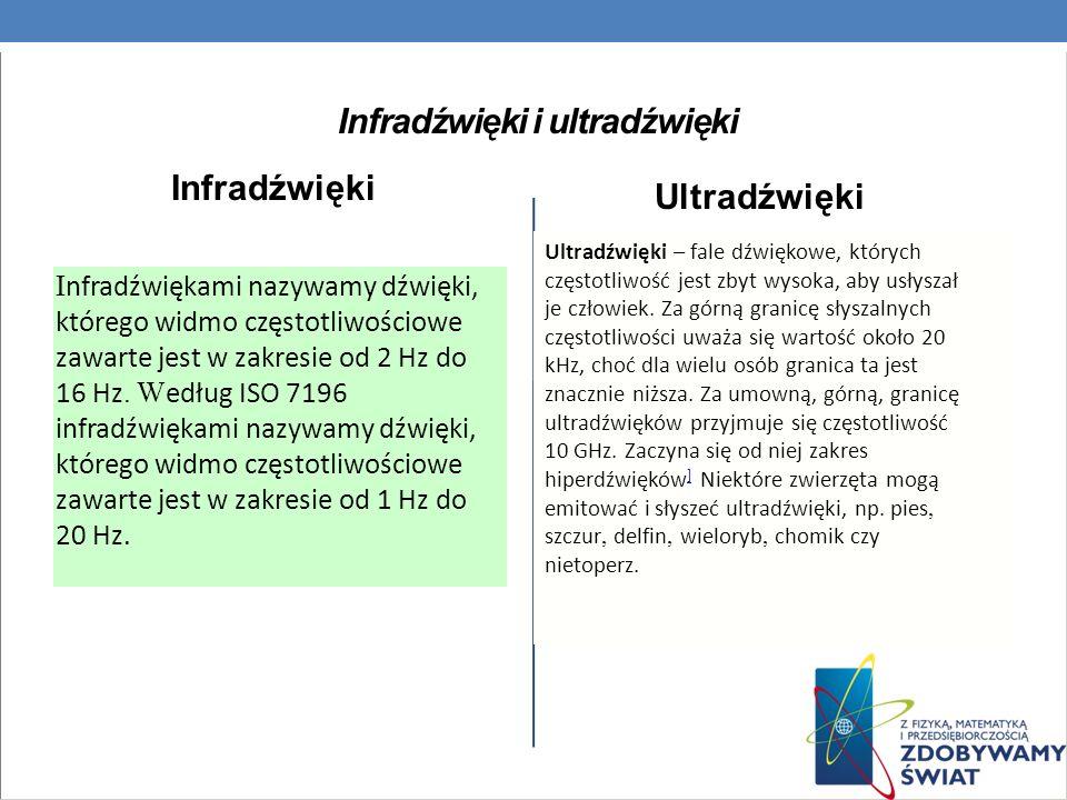 Infradźwięki i ultradźwięki