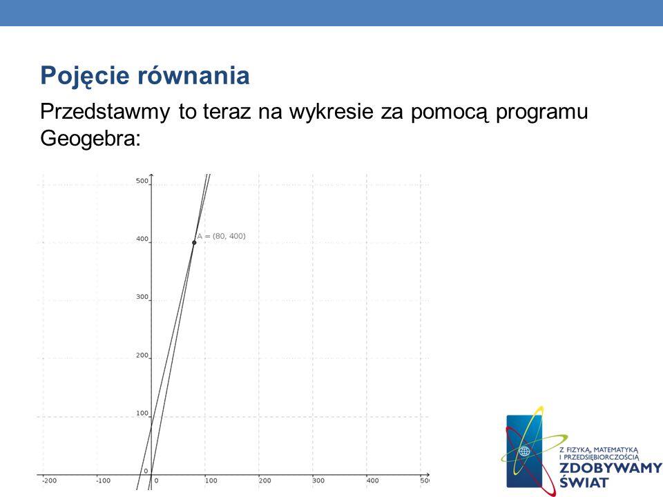 Pojęcie równania Przedstawmy to teraz na wykresie za pomocą programu Geogebra: 13