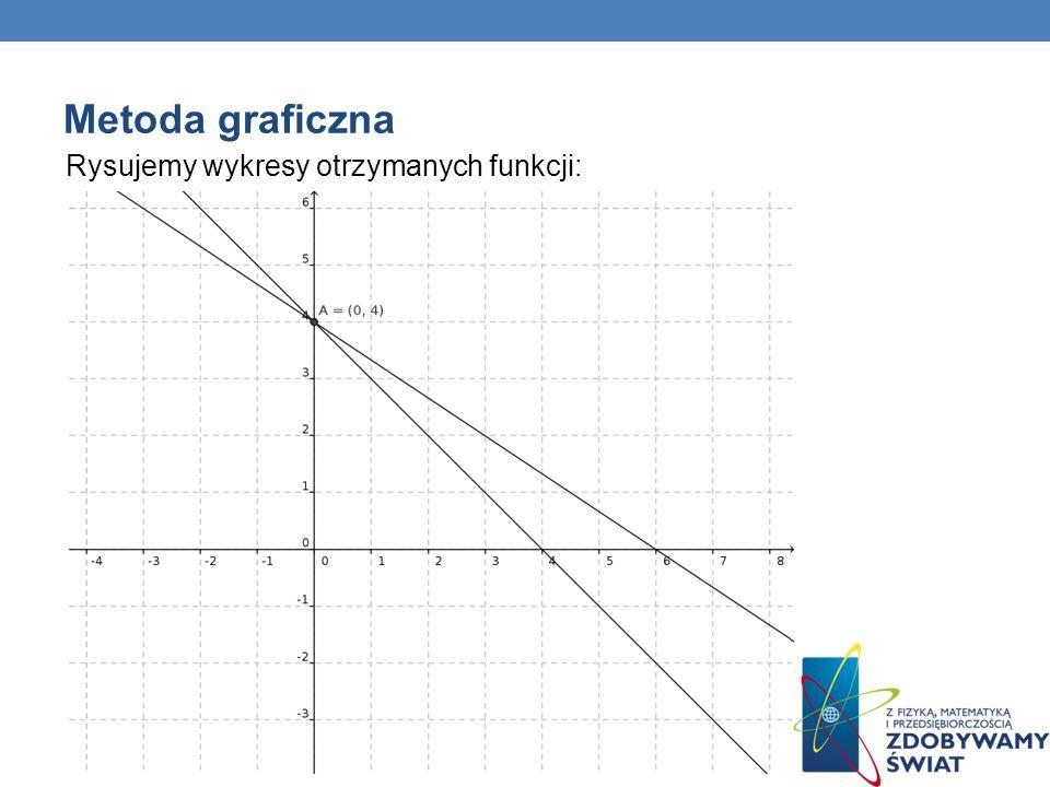 Metoda graficzna Rysujemy wykresy otrzymanych funkcji: 69