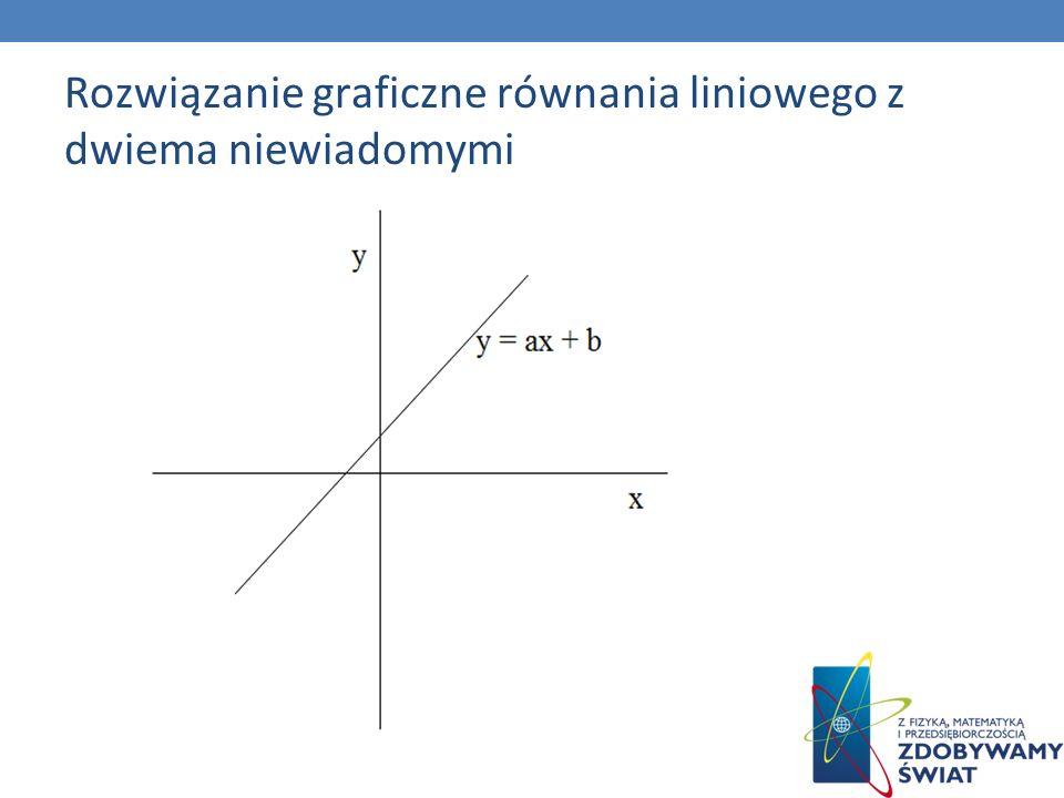 Rozwiązanie graficzne równania liniowego z dwiema niewiadomymi