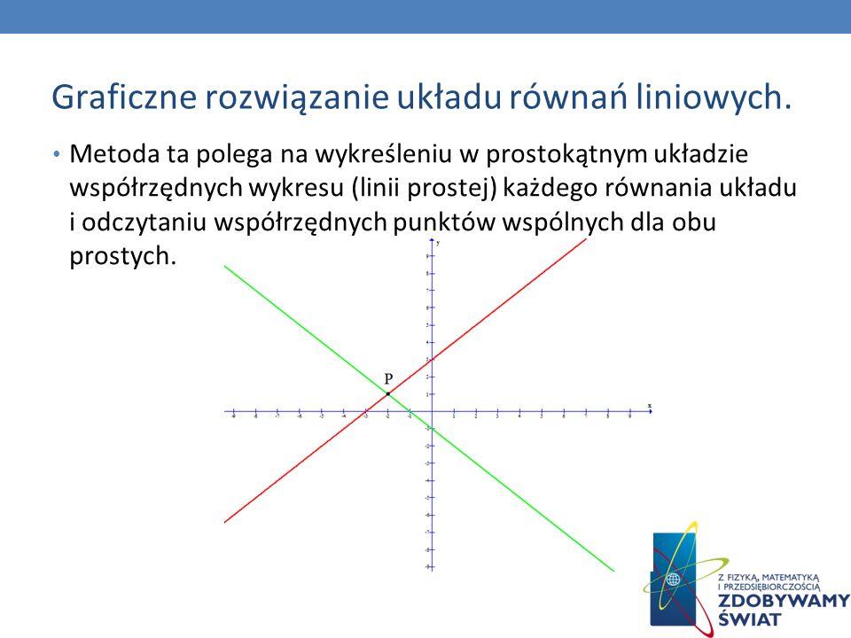 Graficzne rozwiązanie układu równań liniowych.