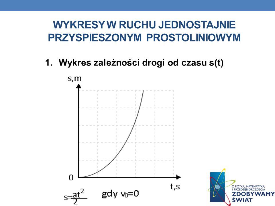 Wykresy w ruchu jednostajnie przyspieszonym prostoliniowym
