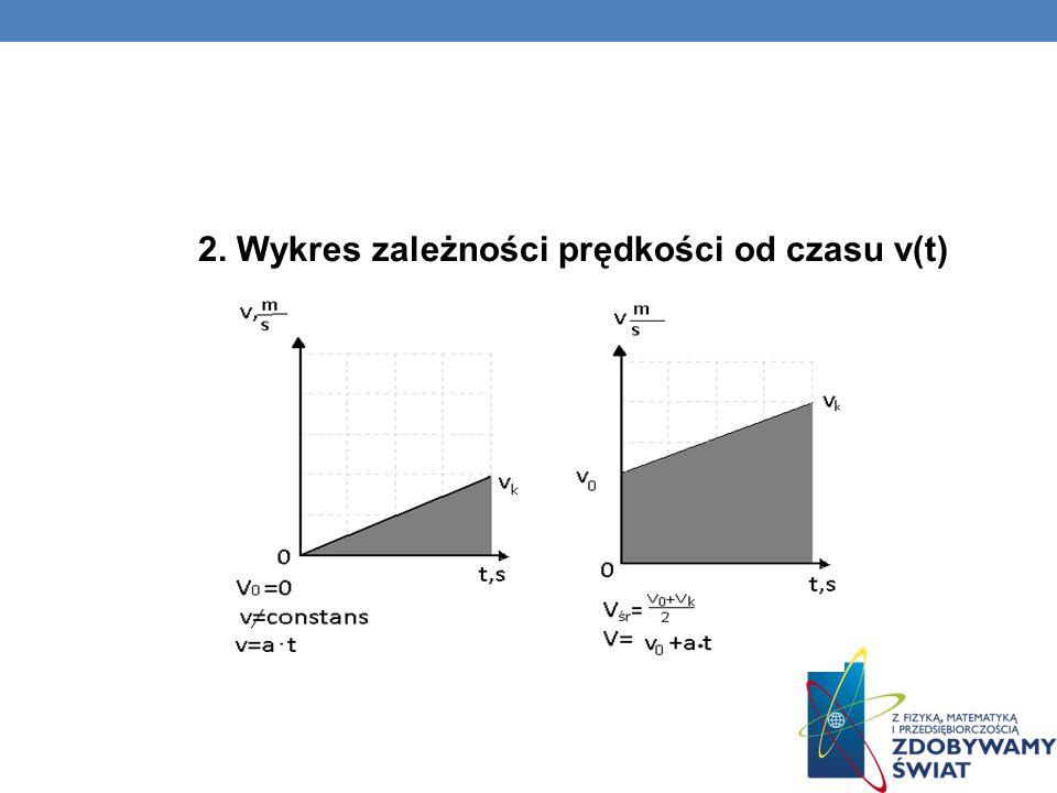 2. Wykres zależności prędkości od czasu v(t)