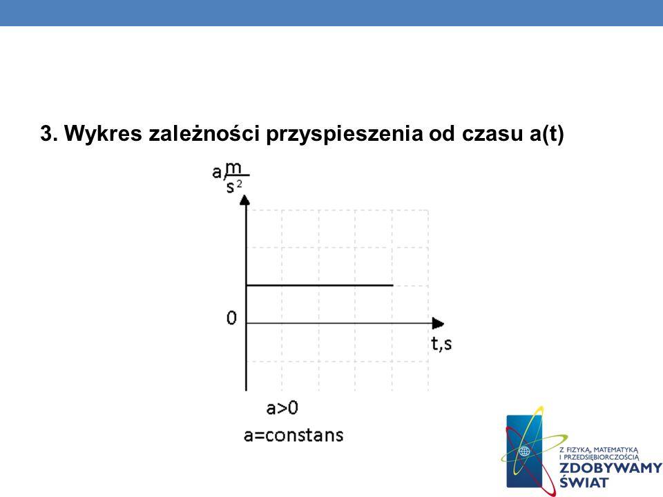 3. Wykres zależności przyspieszenia od czasu a(t)