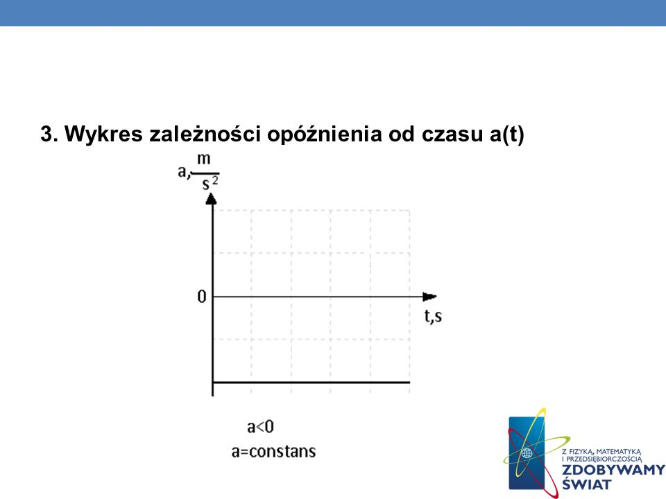 3. Wykres zależności opóźnienia od czasu a(t)