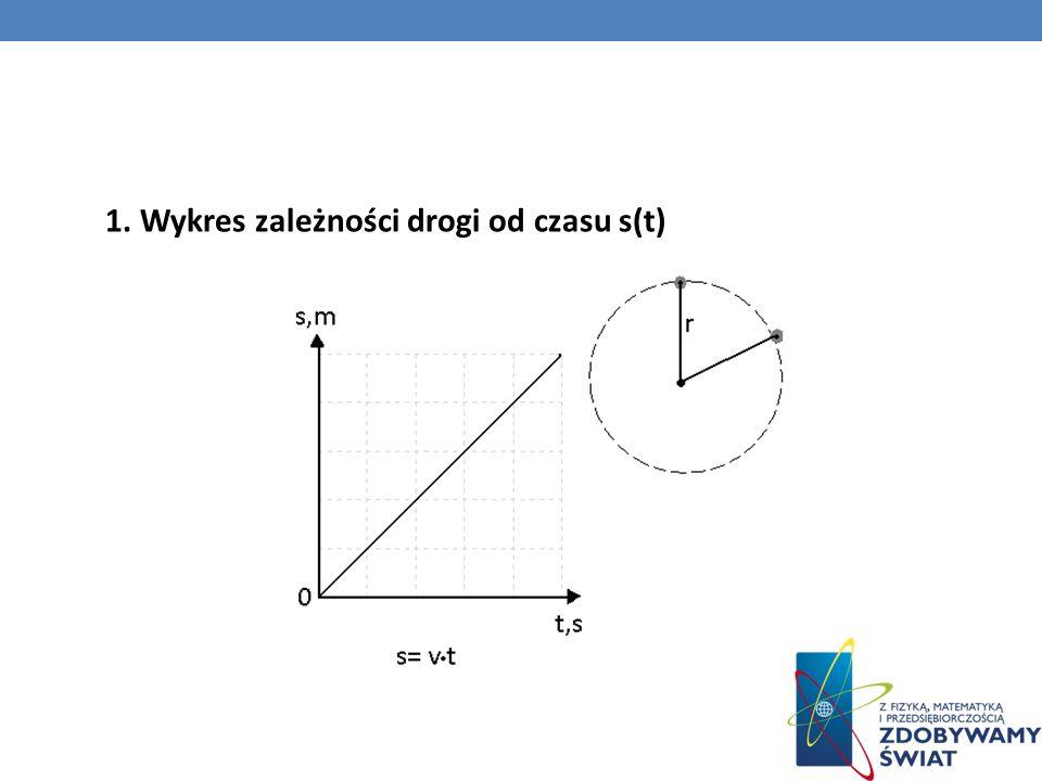 1. Wykres zależności drogi od czasu s(t)