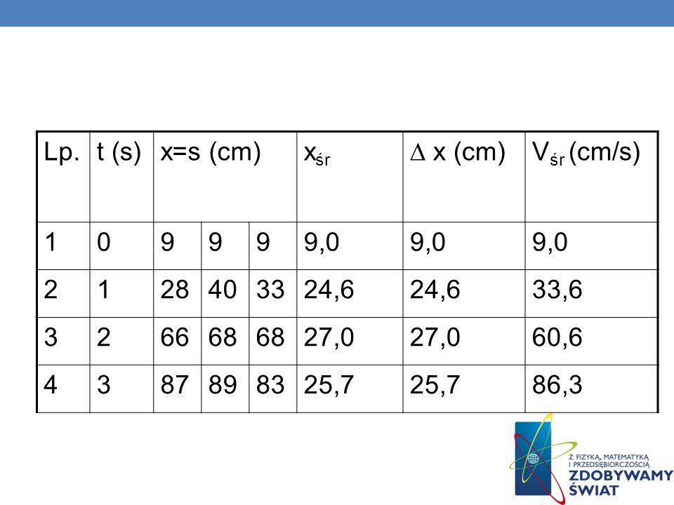 Lp.t (s) x=s (cm) xśr. ∆ x (cm) Vśr (cm/s) 1. 9. 9,0. 2. 28. 40. 33. 24,6. 33,6. 3. 66. 68. 27,0. 60,6.