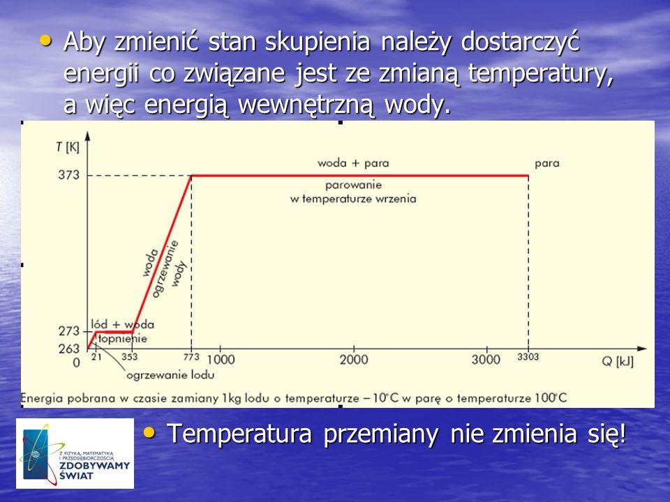 Aby zmienić stan skupienia należy dostarczyć energii co związane jest ze zmianą temperatury, a więc energią wewnętrzną wody.