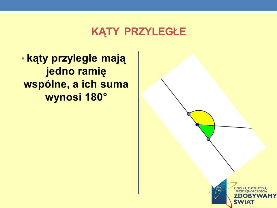 kąty przyległe mają jedno ramię wspólne, a ich suma wynosi 180°