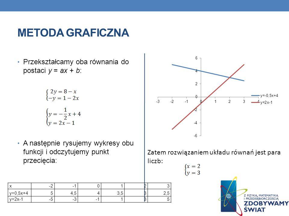 Metoda graficzna Przekształcamy oba równania do postaci y = ax + b: