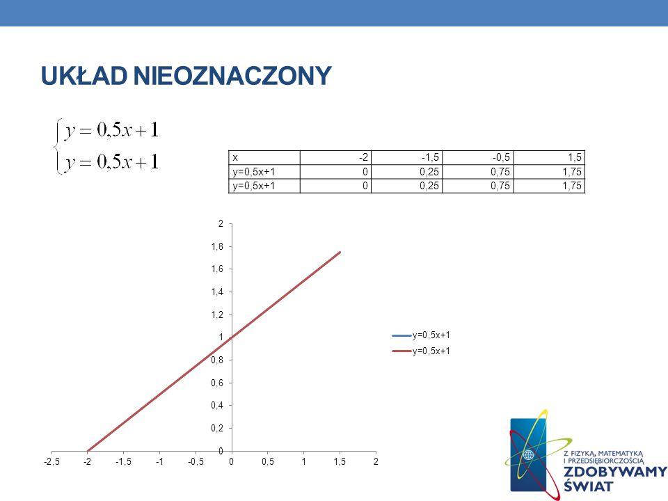 Układ nieoznaczony x -2 -1,5 -0,5 1,5 y=0,5x+1 0,25 0,75 1,75