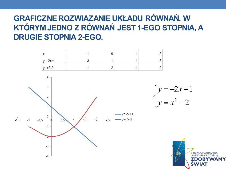 Graficzne rozwiazanie układu równań, w którym jedno z równań jest 1-ego stopnia, a drugie stopnia 2-ego.