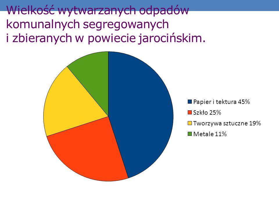 Wielkość wytwarzanych odpadów komunalnych segregowanych i zbieranych w powiecie jarocińskim.