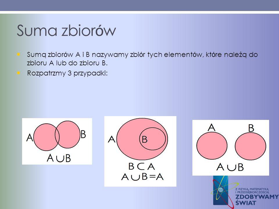 Suma zbiorówSumą zbiorów A i B nazywamy zbiór tych elementów, które należą do zbioru A lub do zbioru B.