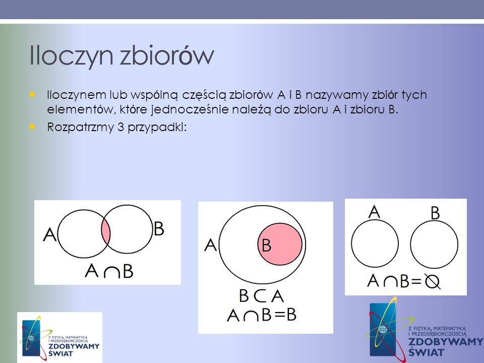 Iloczyn zbiorów Iloczynem lub wspólną częścią zbiorów A i B nazywamy zbiór tych elementów, które jednocześnie należą do zbioru A i zbioru B.