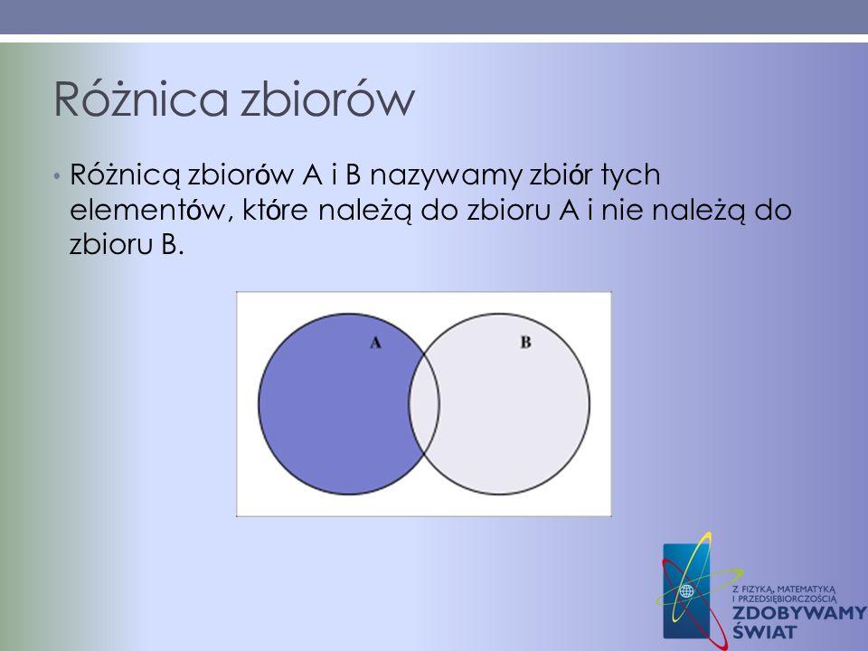 Różnica zbiorówRóżnicą zbiorów A i B nazywamy zbiór tych elementów, które należą do zbioru A i nie należą do zbioru B.