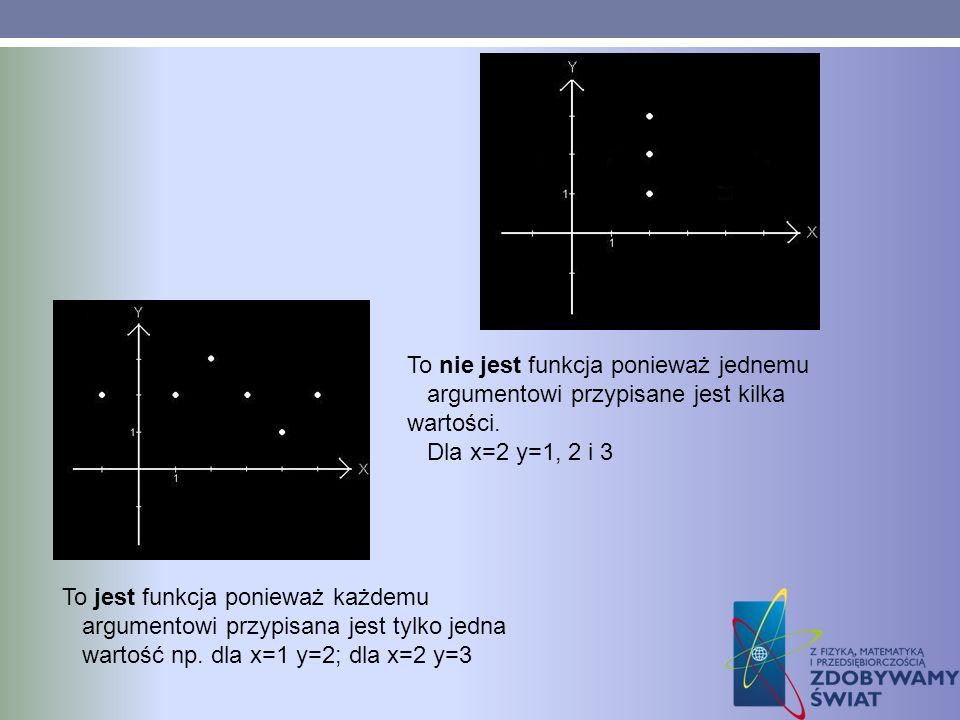 To nie jest funkcja ponieważ jednemu argumentowi przypisane jest kilka wartości. Dla x=2 y=1, 2 i 3