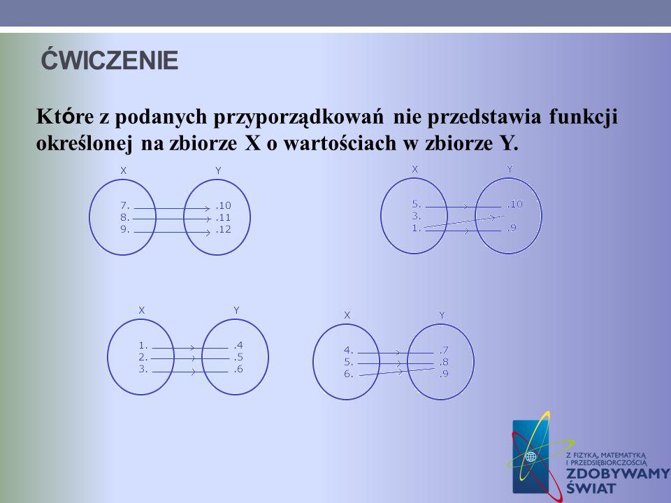 ĆWICZENIE Które z podanych przyporządkowań nie przedstawia funkcji określonej na zbiorze X o wartościach w zbiorze Y.