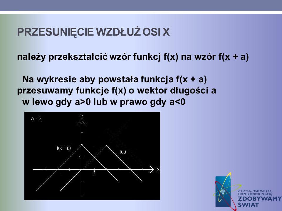 Przesunięcie wzdłuż osi X