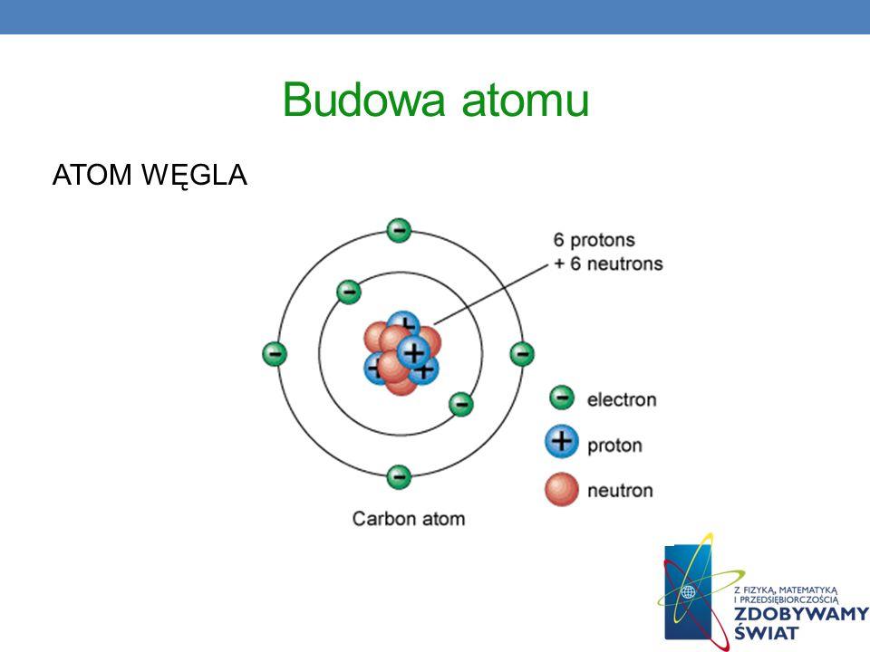 Budowa atomu ATOM WĘGLA