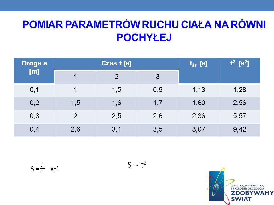 Pomiar parametrów ruchu ciała na równi pochyłej