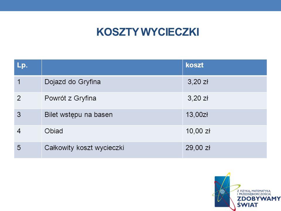 Koszty wycieczki Lp. koszt 1 Dojazd do Gryfina 3,20 zł 2