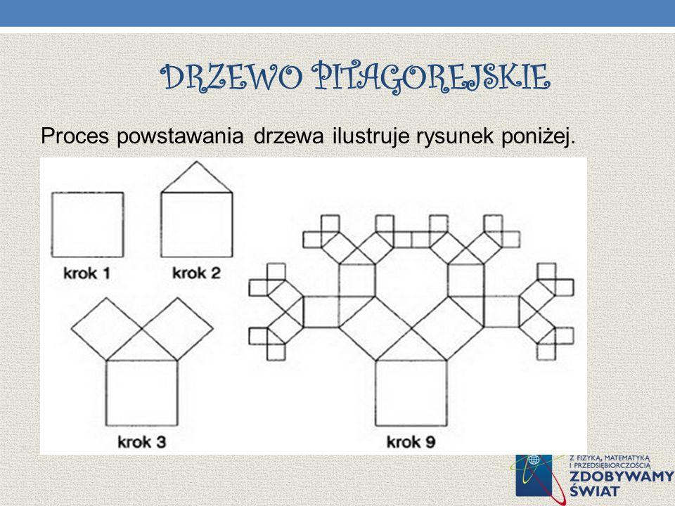 Drzewo pitagorejskie Proces powstawania drzewa ilustruje rysunek poniżej.