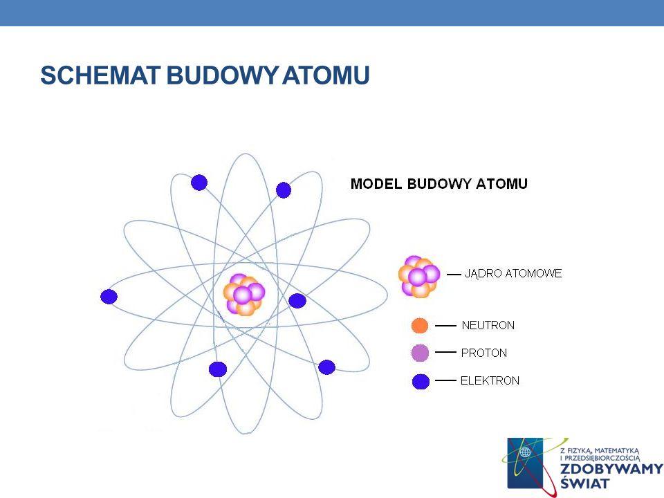 Schemat Budowy Atomu