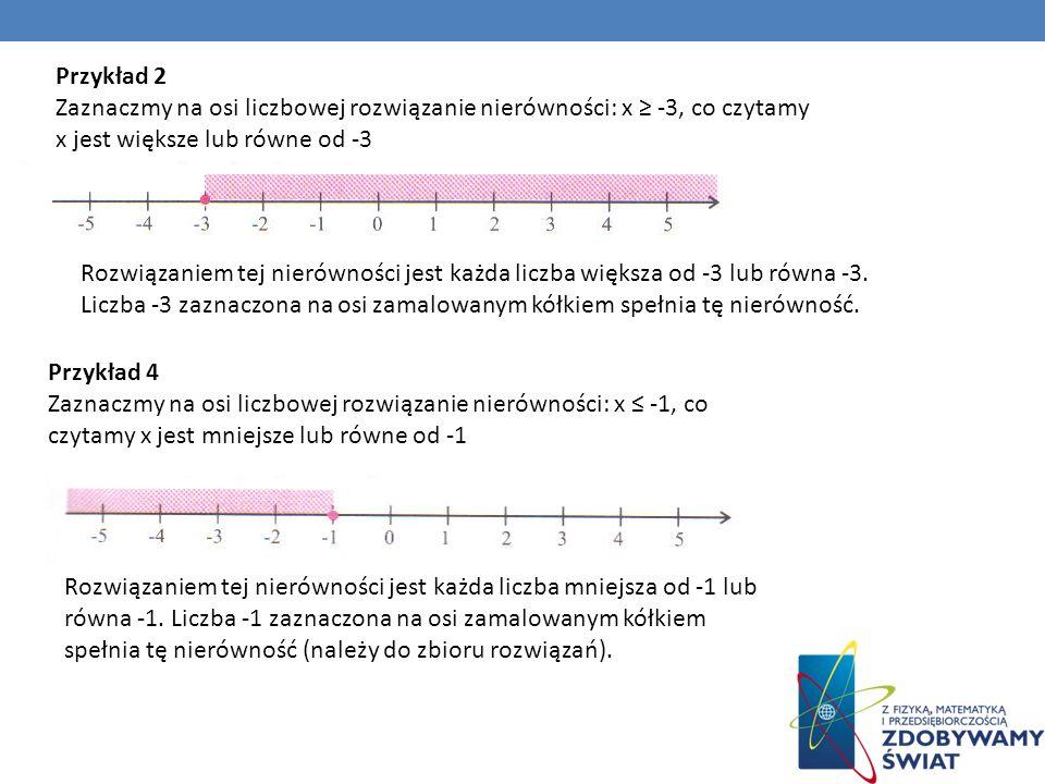 Przykład 2 Zaznaczmy na osi liczbowej rozwiązanie nierówności: x ≥ -3, co czytamy x jest większe lub równe od -3.