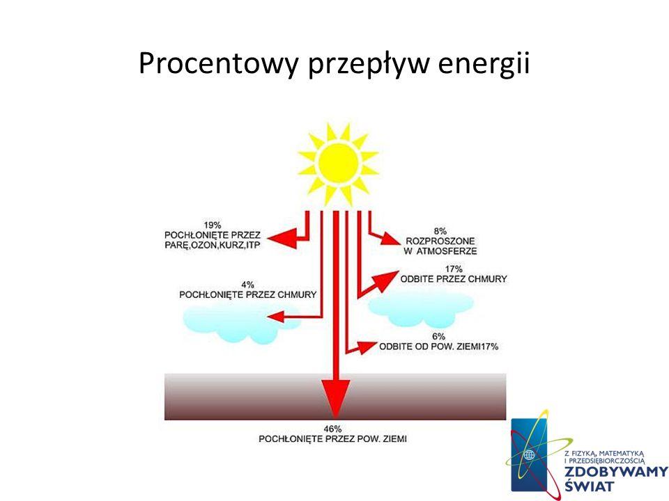 Procentowy przepływ energii