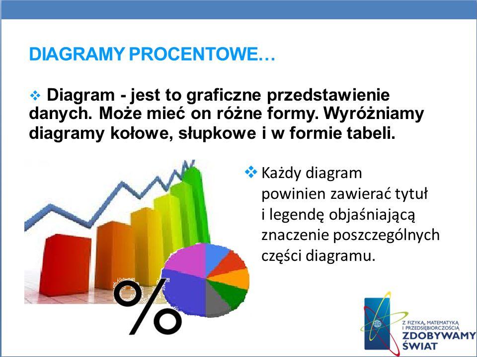 Diagramy procentowe…