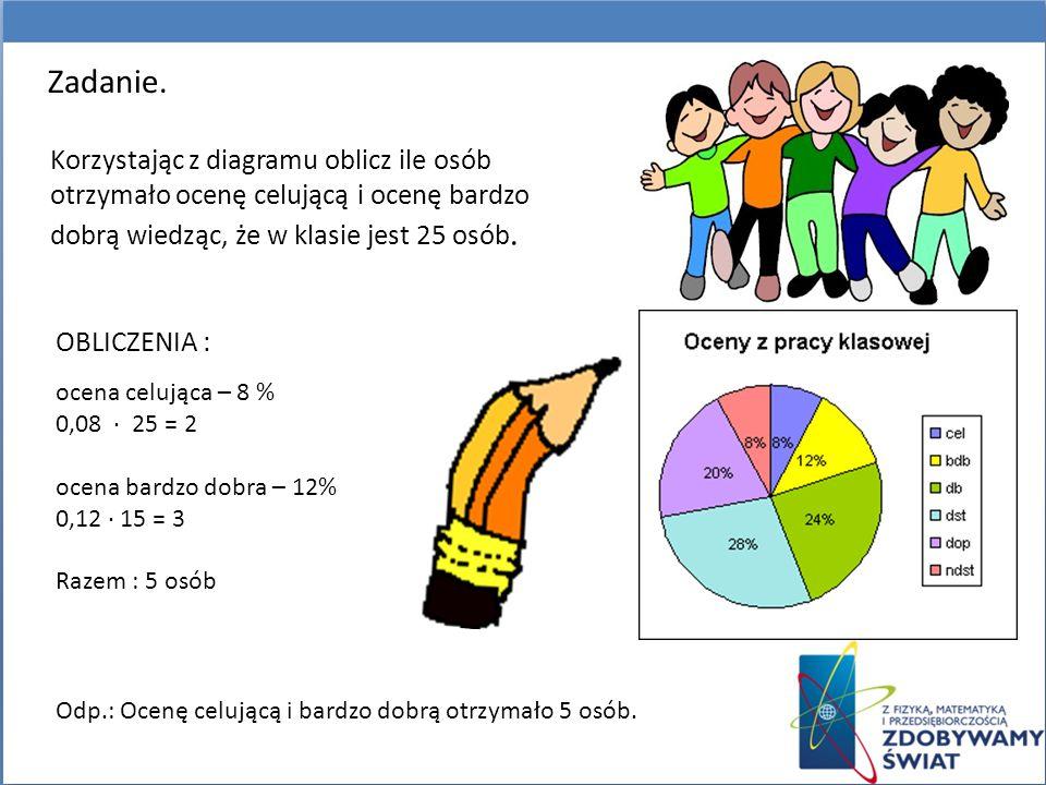 Zadanie. Korzystając z diagramu oblicz ile osób otrzymało ocenę celującą i ocenę bardzo dobrą wiedząc, że w klasie jest 25 osób.