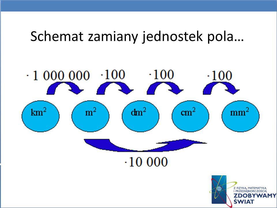 Schemat zamiany jednostek pola…