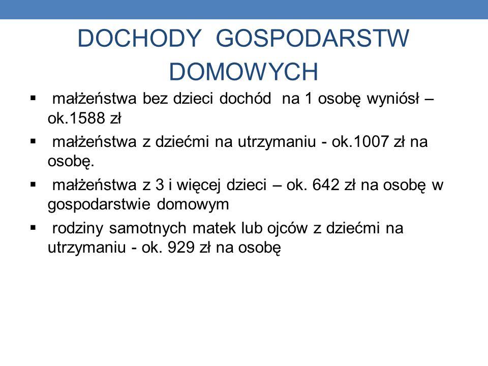 DOCHODY GOSPODARSTW DOMOWYCH